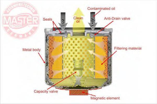 MASTER-SPORT (НОМЕР: 950/4-MG-OF-PCS-MS) Масляный фильтр